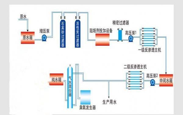 双级纯净水设备工艺流程