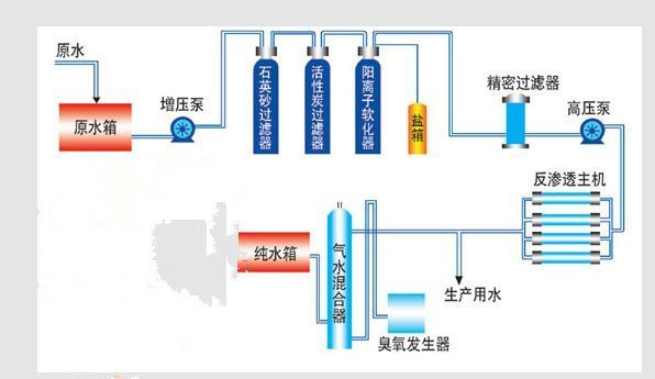 单级纯净水设备工艺流程